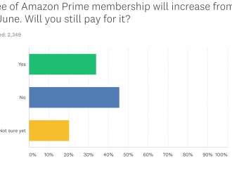 Almost half of Amazon Prime members we surveyed say they\'ll drop the service, but the company will be fine